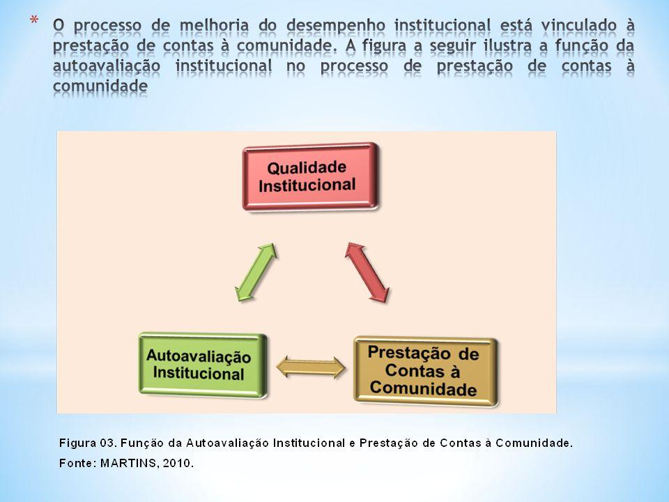 O processo de melhoria do desempenho institucional está vinculado à prestação de contas à comunidade.