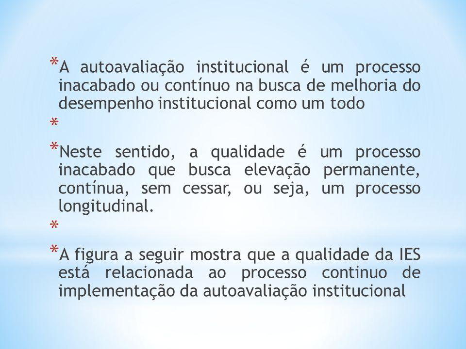 A autoavaliação institucional é um processo inacabado ou contínuo na busca de melhoria do desempenho institucional como um todo