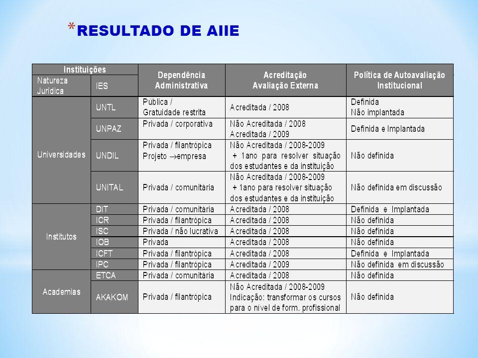 RESULTADO DE AIIE
