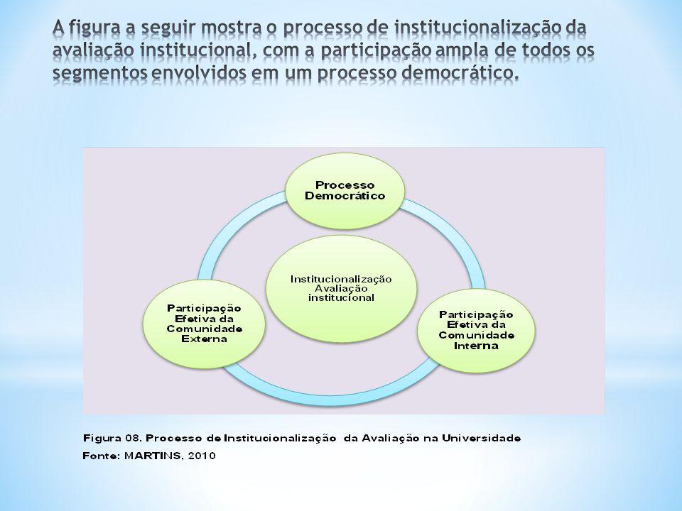 A figura a seguir mostra o processo de institucionalização da avaliação institucional, com a participação ampla de todos os segmentos envolvidos em um processo democrático.