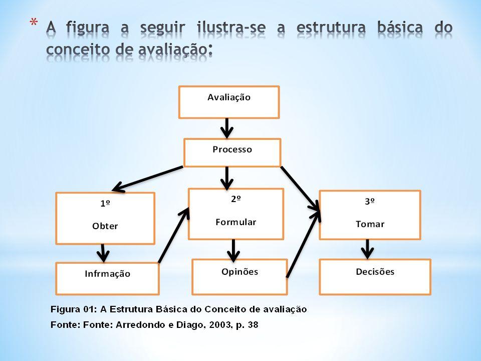 A figura a seguir ilustra-se a estrutura básica do conceito de avaliação: