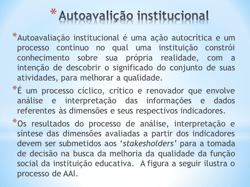 Autoavalição institucional