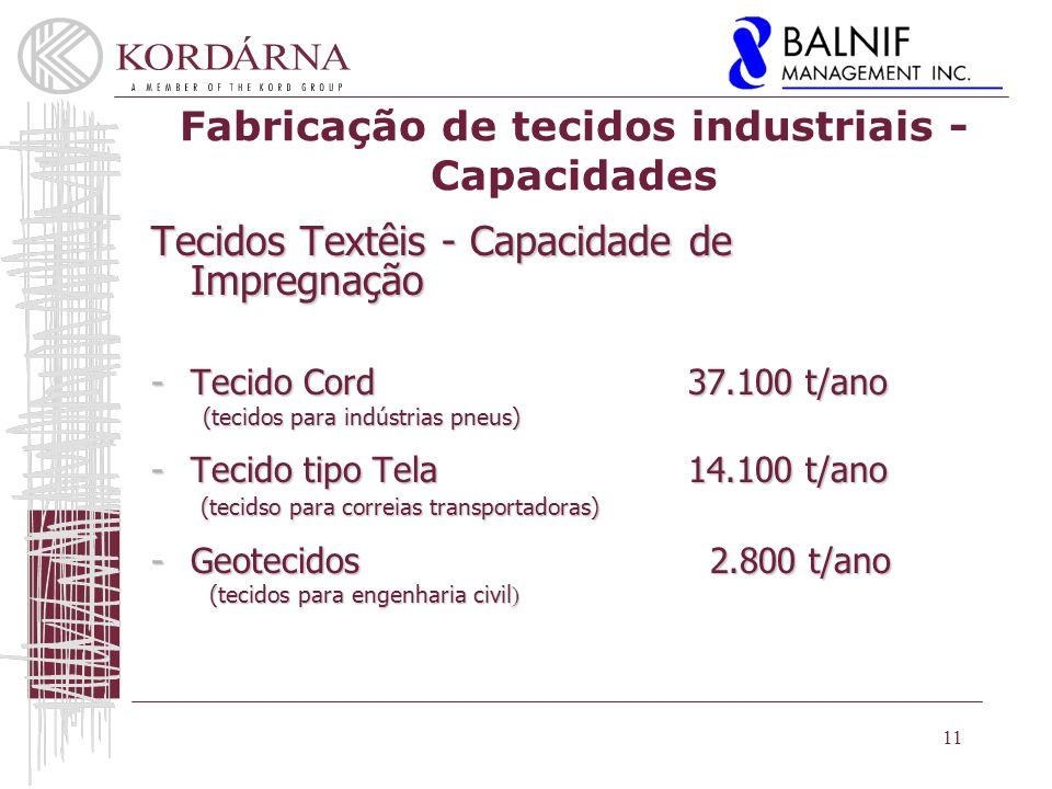 Fabricação de tecidos industriais - Capacidades