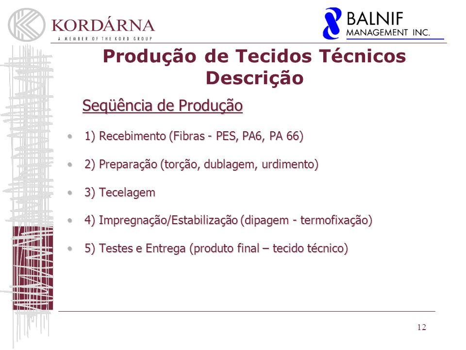 Produção de Tecidos Técnicos Descrição