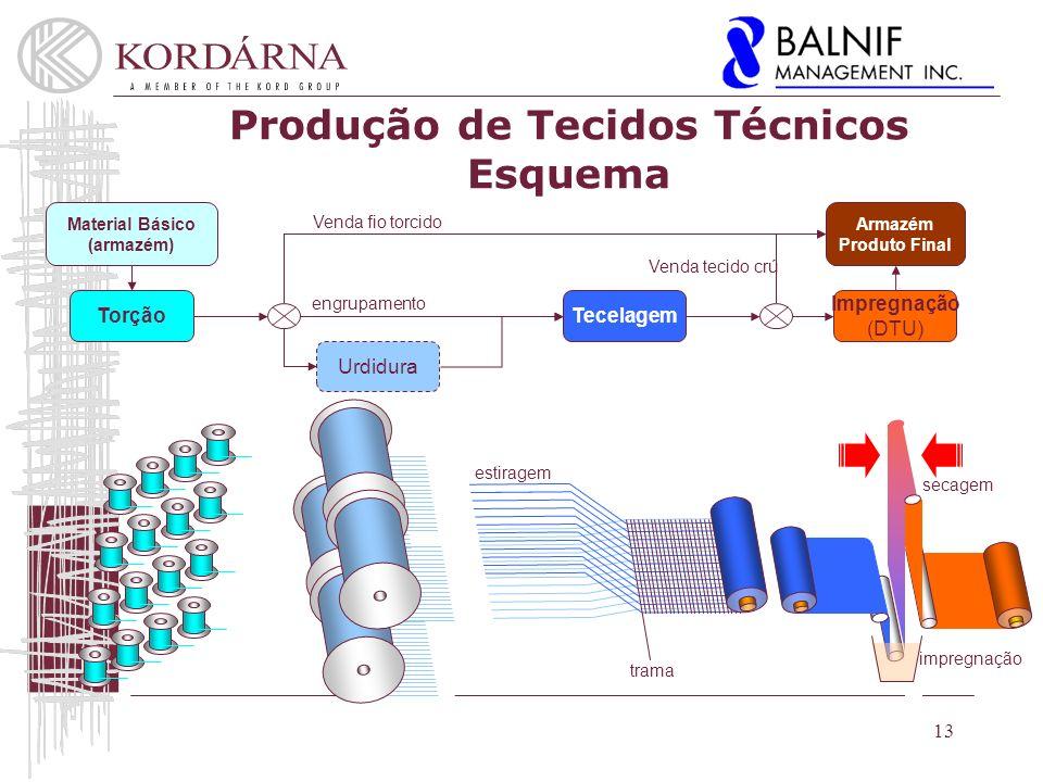 Produção de Tecidos Técnicos Esquema