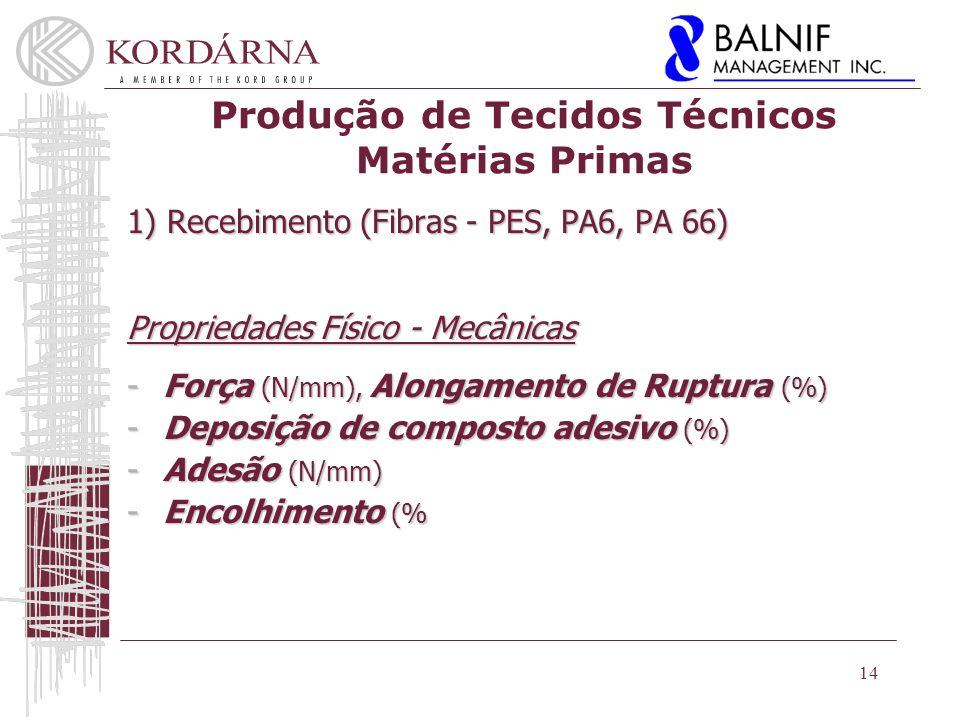 Produção de Tecidos Técnicos Matérias Primas