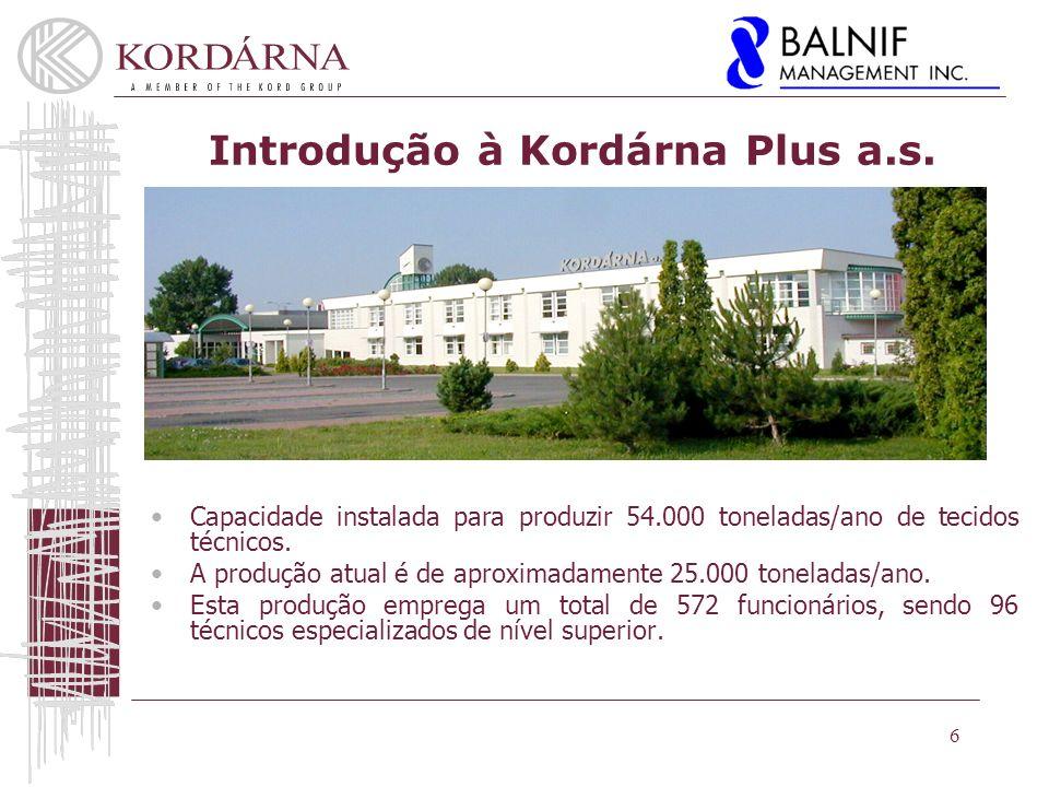 Introdução à Kordárna Plus a.s.