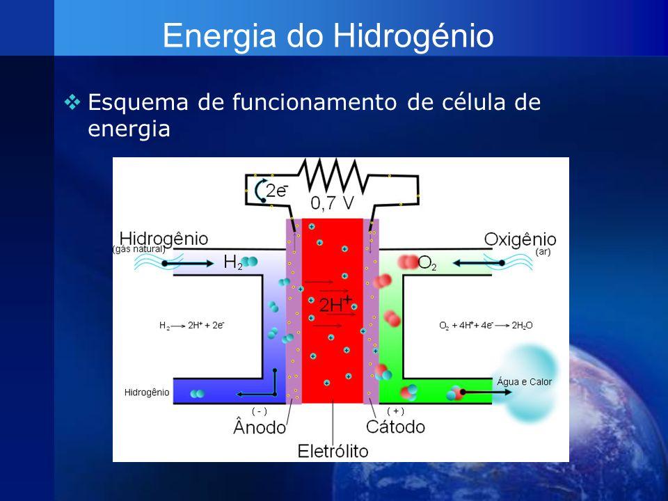 Energia do Hidrogénio Esquema de funcionamento de célula de energia