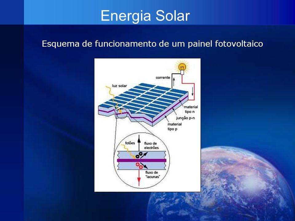 Esquema de funcionamento de um painel fotovoltaico