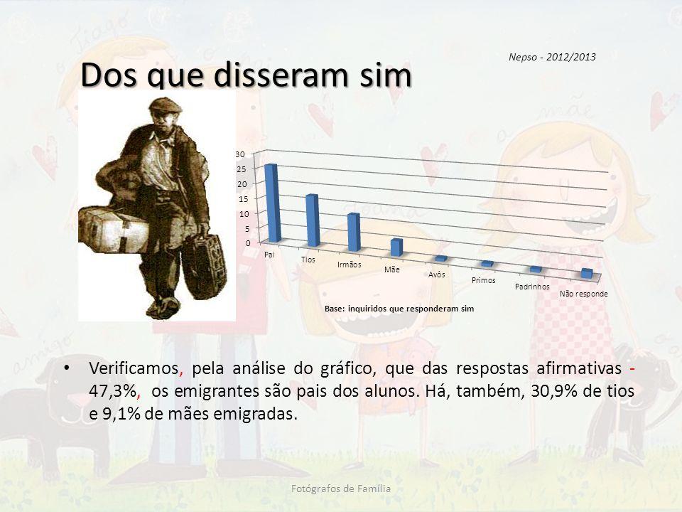 Dos que disseram sim Nepso - 2012/2013.