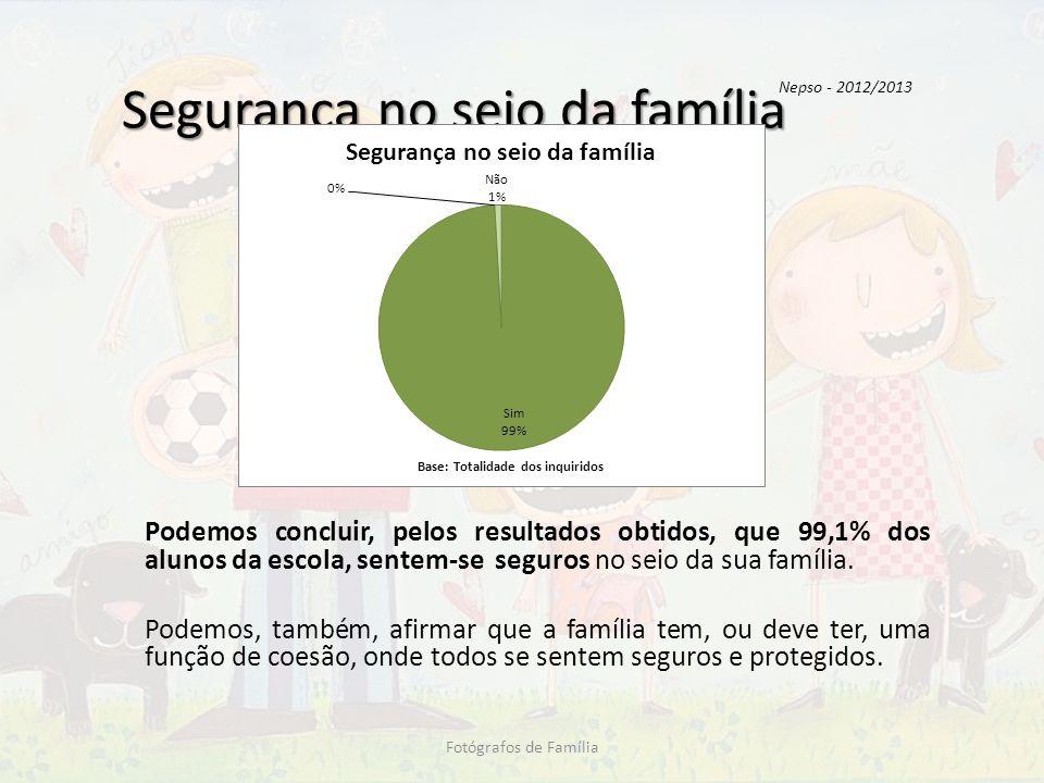 Segurança no seio da família