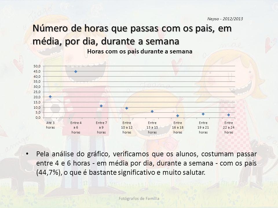 Nepso - 2012/2013 Número de horas que passas com os pais, em média, por dia, durante a semana.