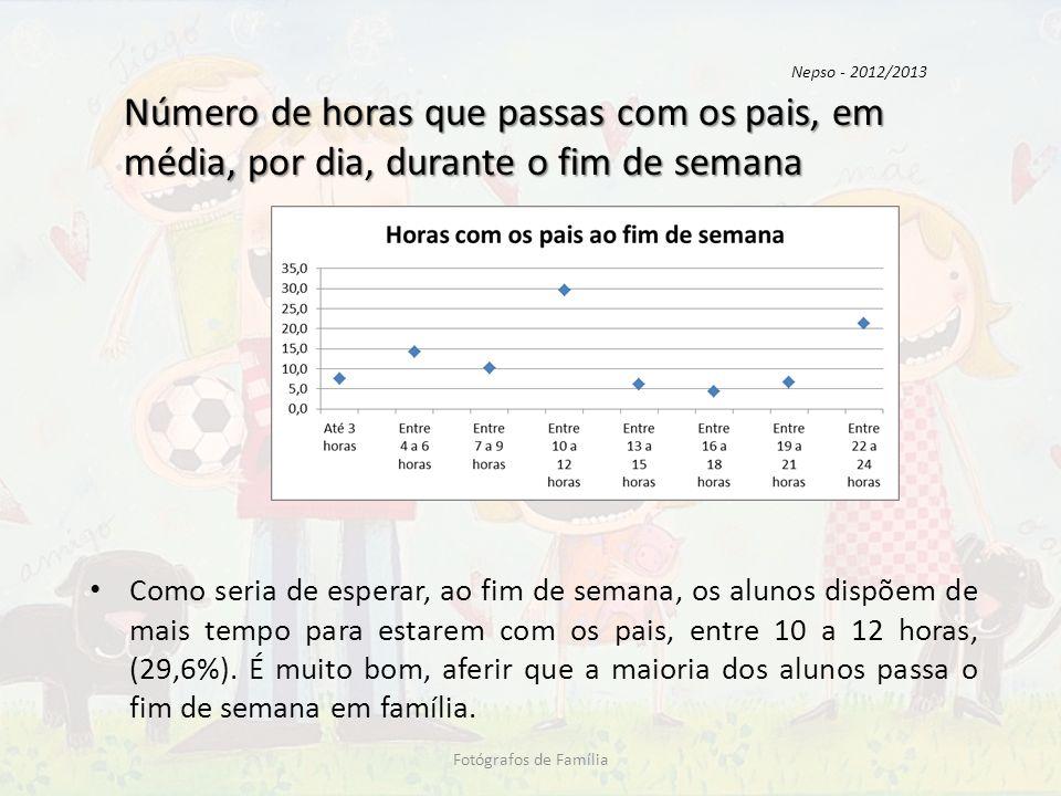 Nepso - 2012/2013 Número de horas que passas com os pais, em média, por dia, durante o fim de semana.