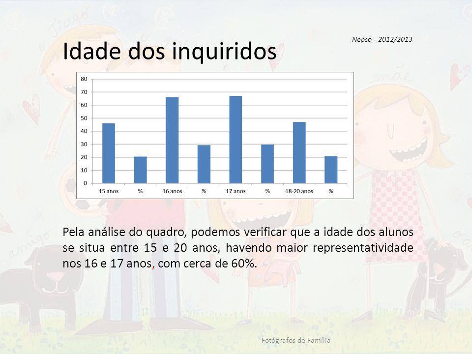 Nepso - 2012/2013 Idade dos inquiridos.
