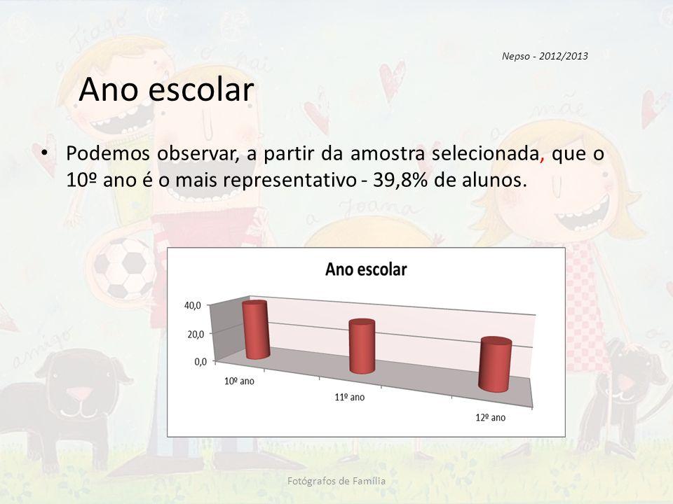 Nepso - 2012/2013 Ano escolar. Podemos observar, a partir da amostra selecionada, que o 10º ano é o mais representativo - 39,8% de alunos.