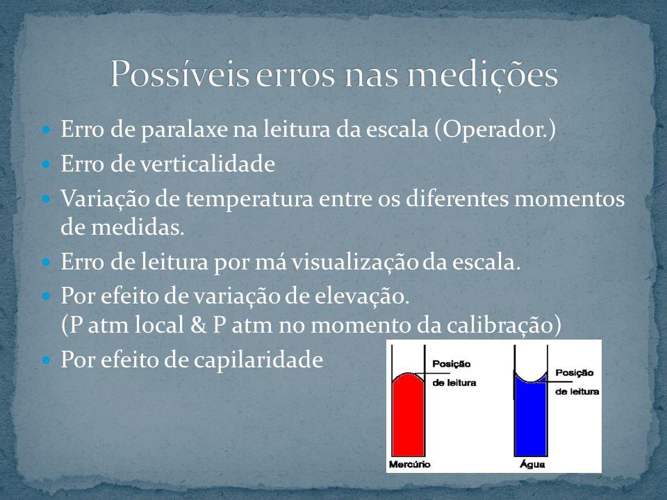 Possíveis erros nas medições