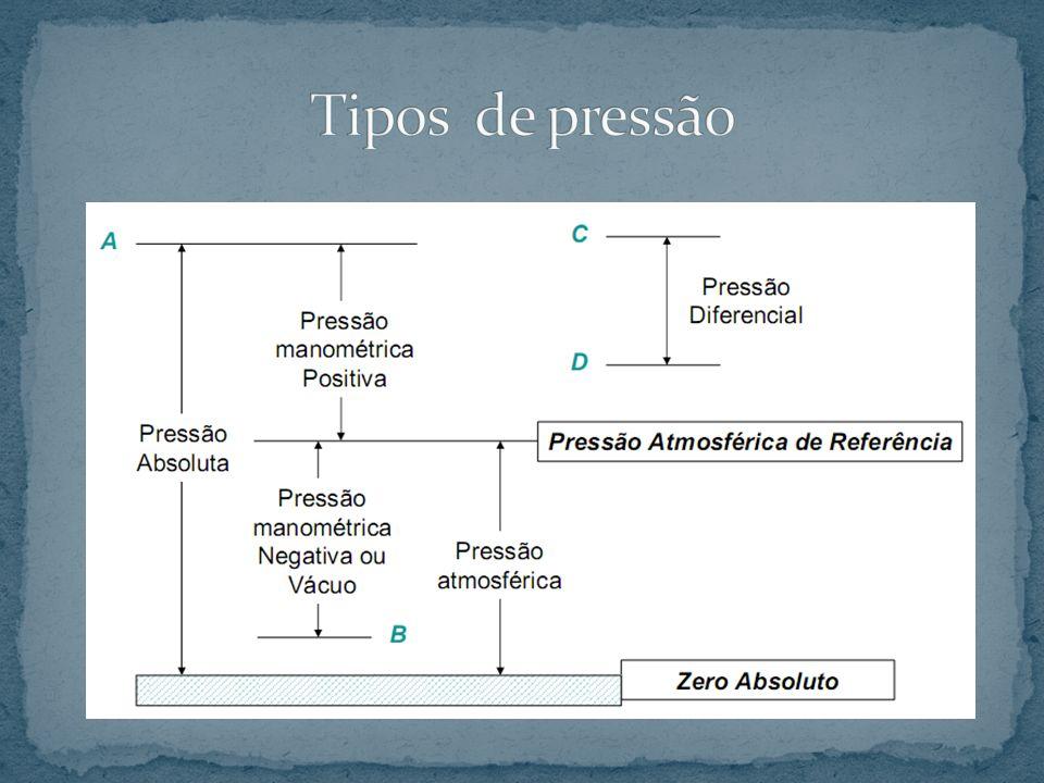 Tipos de pressão