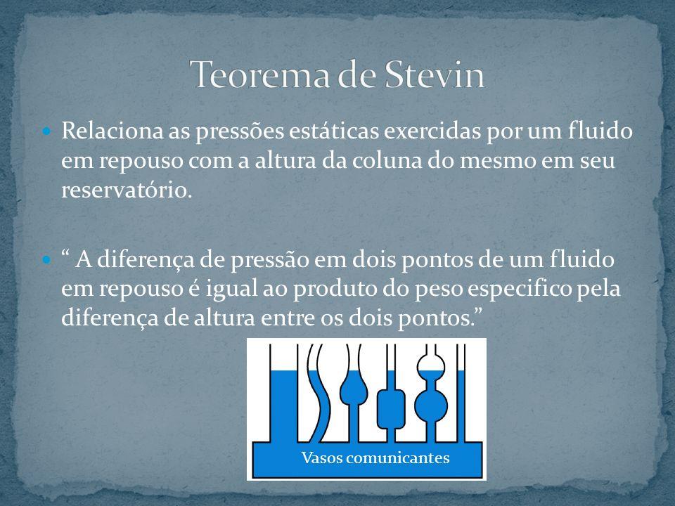 Teorema de Stevin Relaciona as pressões estáticas exercidas por um fluido em repouso com a altura da coluna do mesmo em seu reservatório.