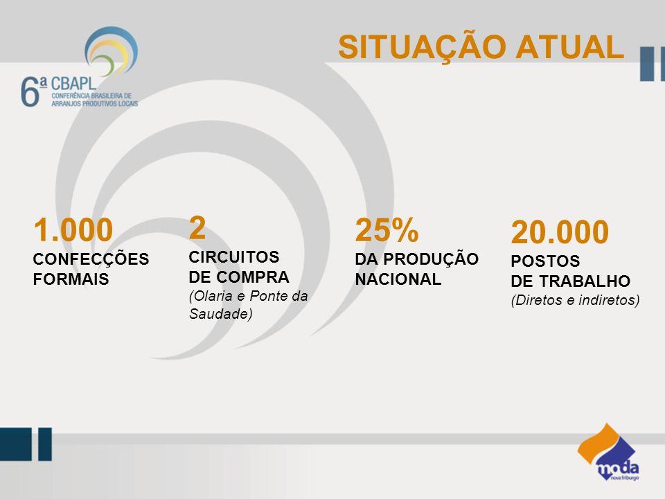 SITUAÇÃO ATUAL 1.000 25% 20.000 2 CONFECÇÕES FORMAIS DA PRODUÇÃO