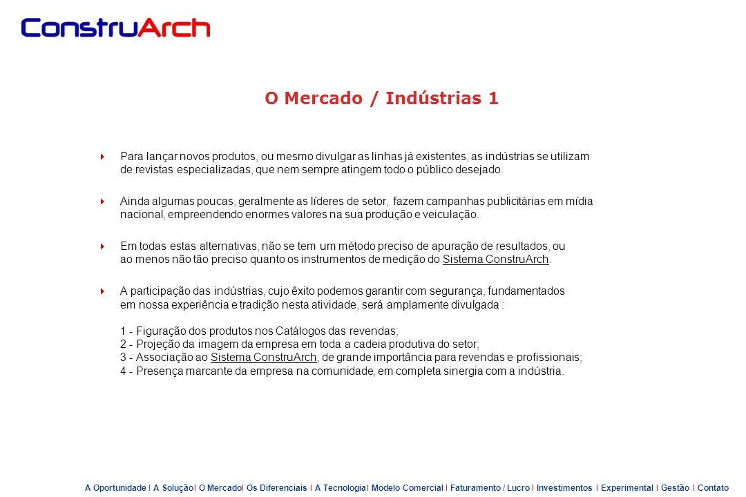 O Mercado / Indústrias 1 Quem Somos – Chapeu de Obra
