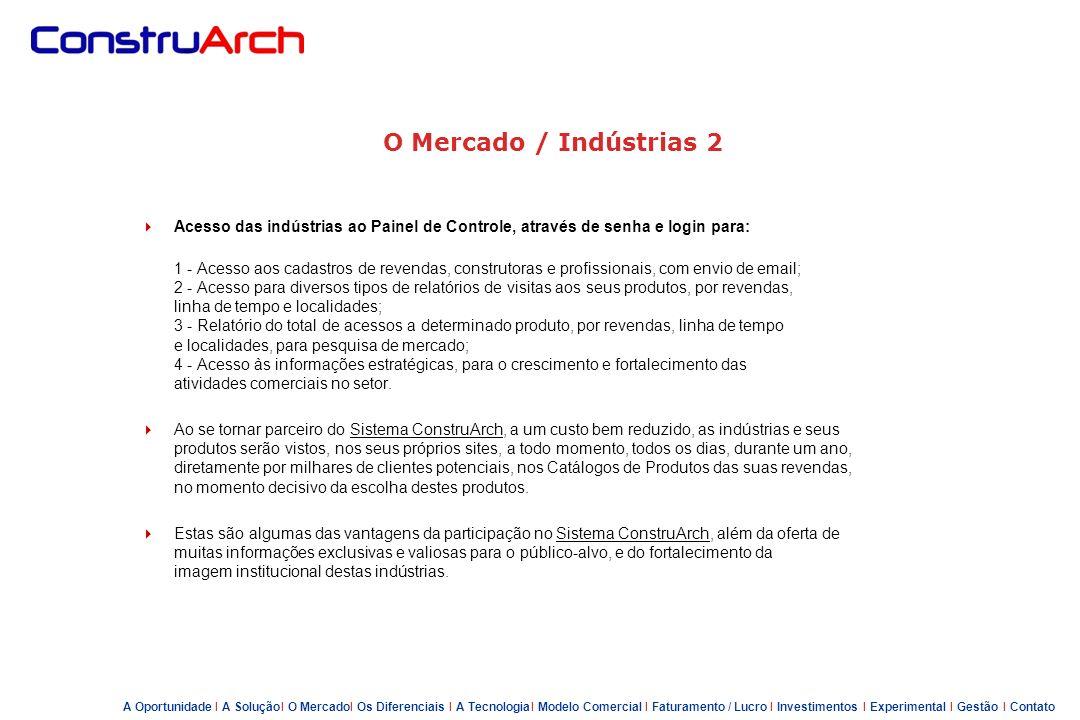 O Mercado / Indústrias 2 Quem Somos – Chapeu de Obra