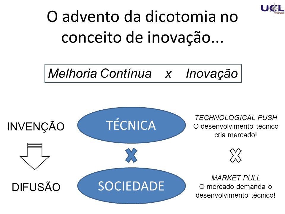 O advento da dicotomia no conceito de inovação...