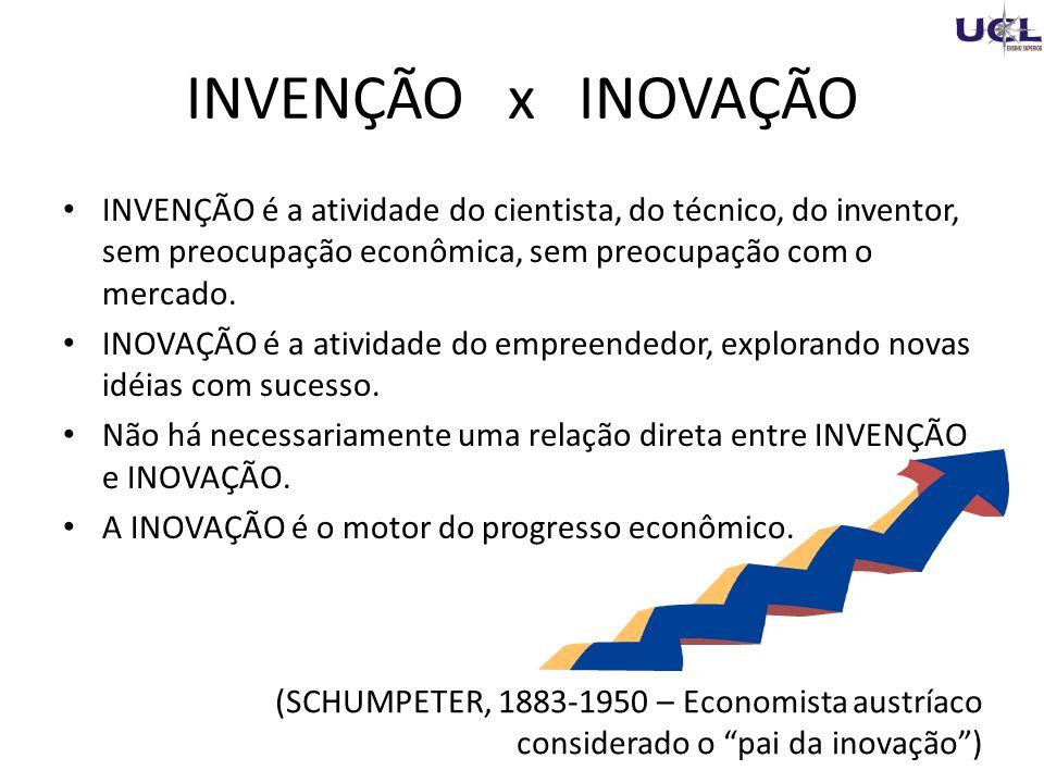 INVENÇÃO x INOVAÇÃO INVENÇÃO é a atividade do cientista, do técnico, do inventor, sem preocupação econômica, sem preocupação com o mercado.