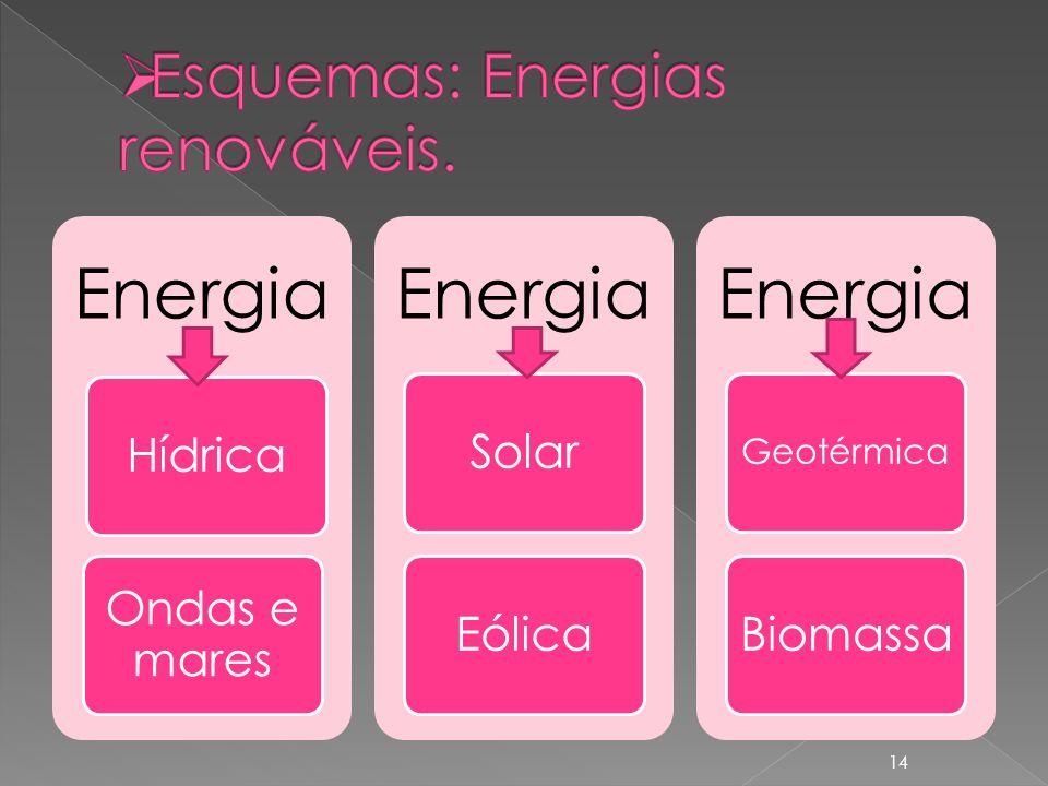 Esquemas: Energias renováveis.