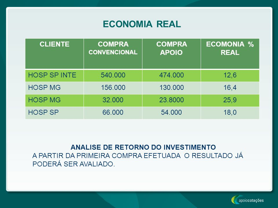 ANALISE DE RETORNO DO INVESTIMENTO