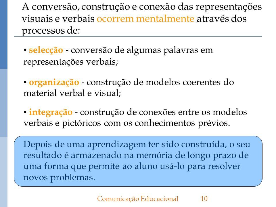 A conversão, construção e conexão das representações visuais e verbais ocorrem mentalmente através dos processos de: