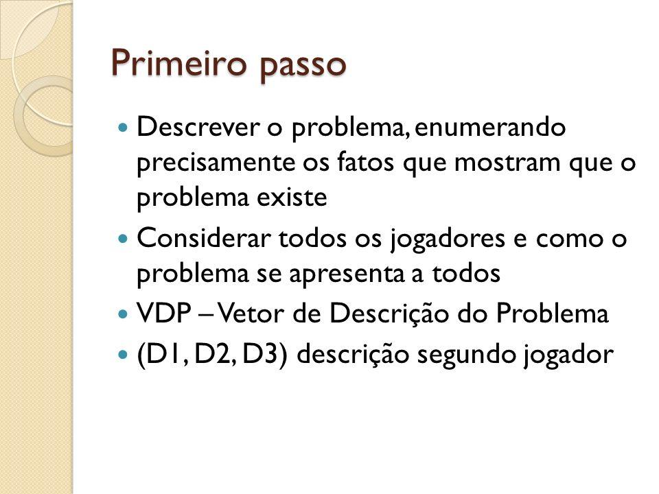 Primeiro passo Descrever o problema, enumerando precisamente os fatos que mostram que o problema existe.