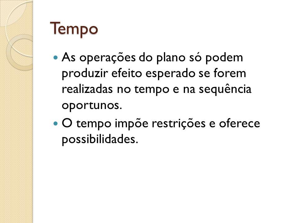 Tempo As operações do plano só podem produzir efeito esperado se forem realizadas no tempo e na sequência oportunos.