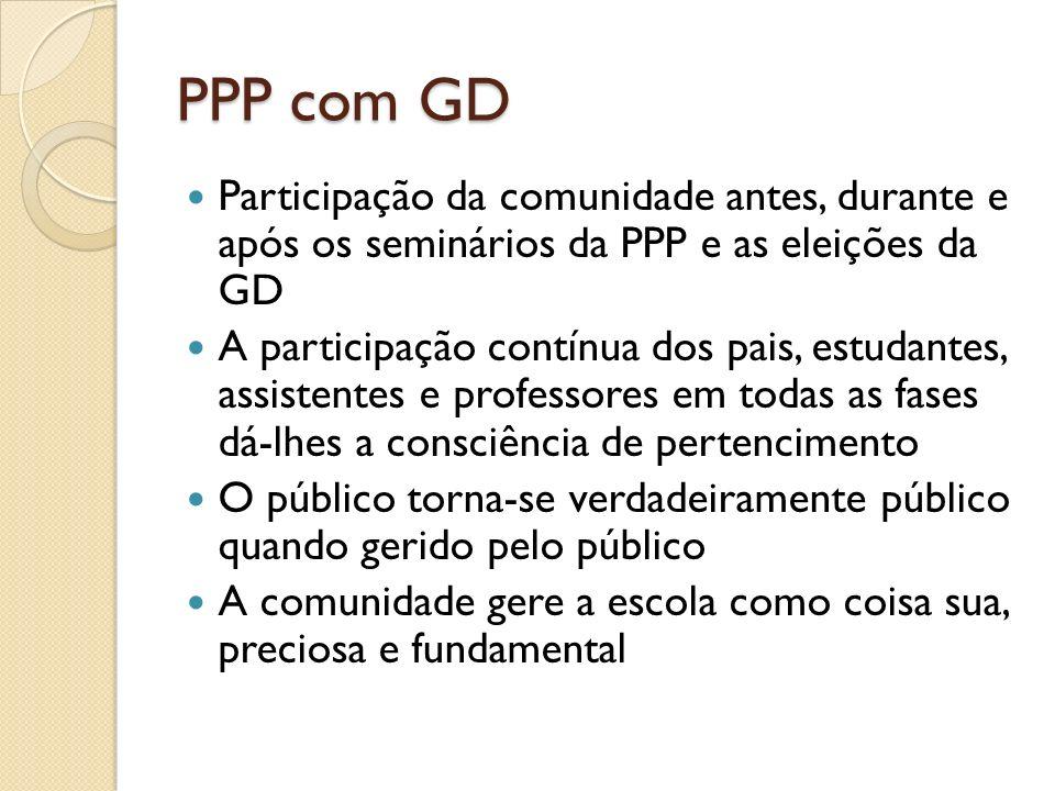 PPP com GD Participação da comunidade antes, durante e após os seminários da PPP e as eleições da GD.