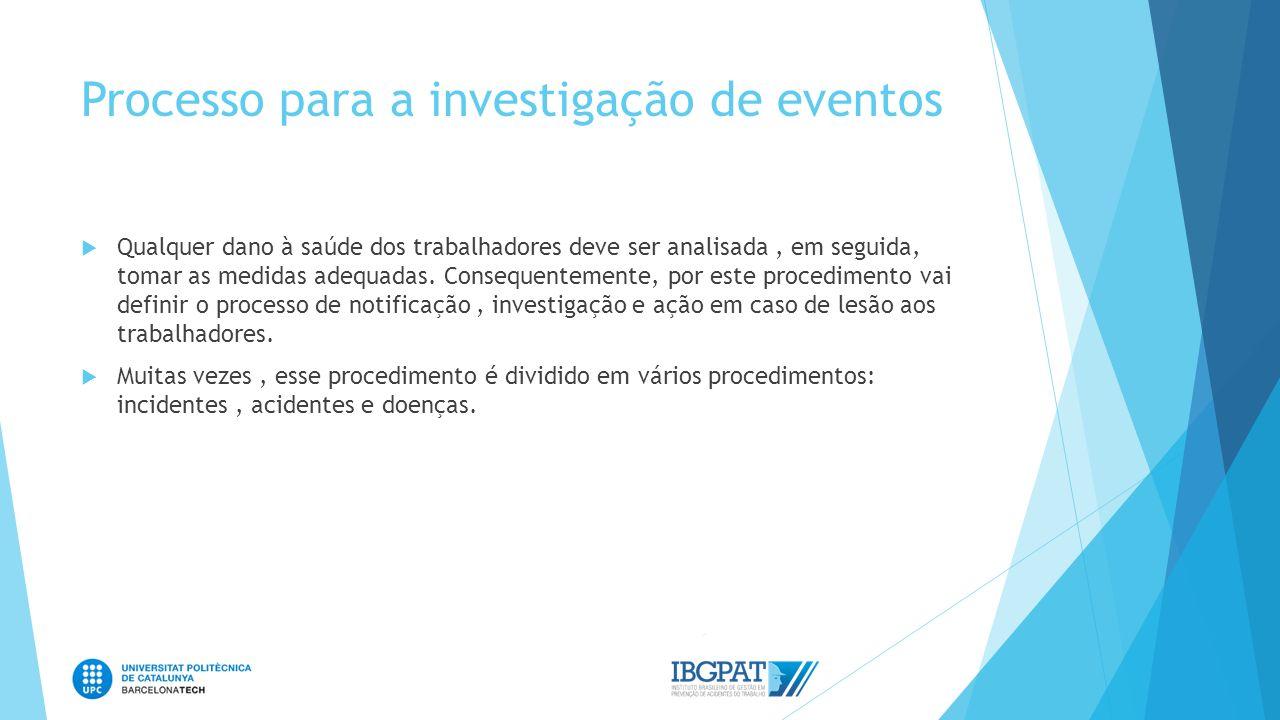 Processo para a investigação de eventos