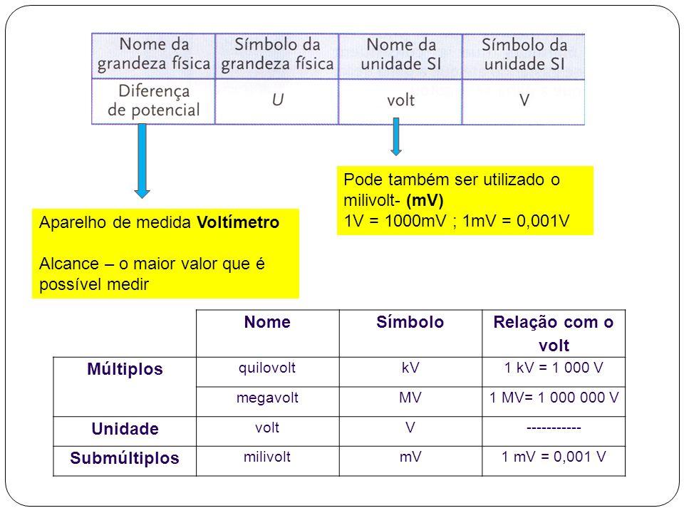 Nome Símbolo Relação com o volt Múltiplos Unidade Submúltiplos