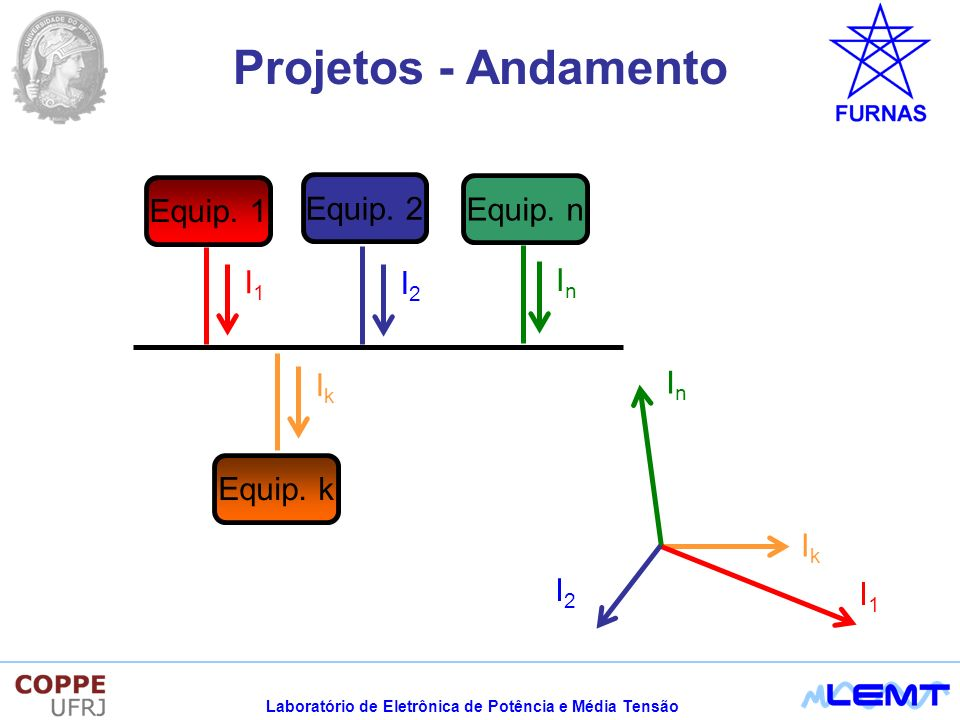 Projetos - Andamento Equip. 1 Equip. 2 Equip. n I1 In I2 Ik In