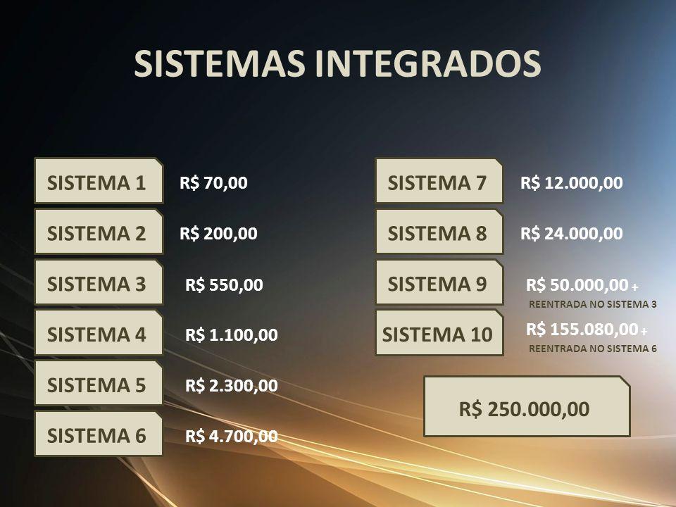 SISTEMAS INTEGRADOS SISTEMA 1 SISTEMA 7 SISTEMA 2 SISTEMA 8 SISTEMA 3