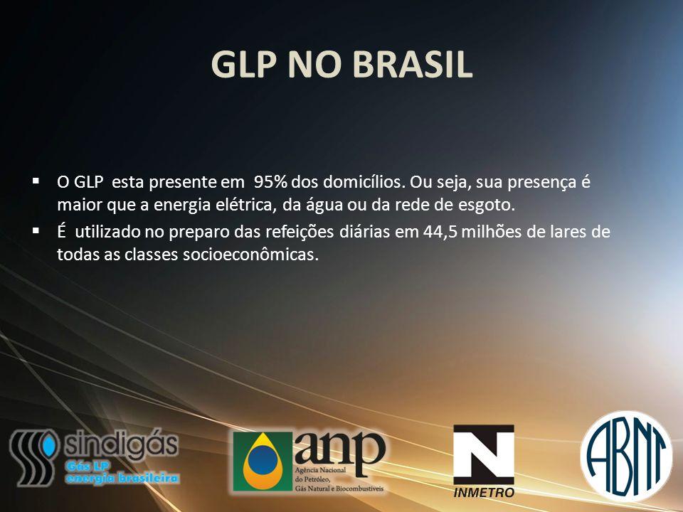 GLP NO BRASIL O GLP esta presente em 95% dos domicílios. Ou seja, sua presença é maior que a energia elétrica, da água ou da rede de esgoto.