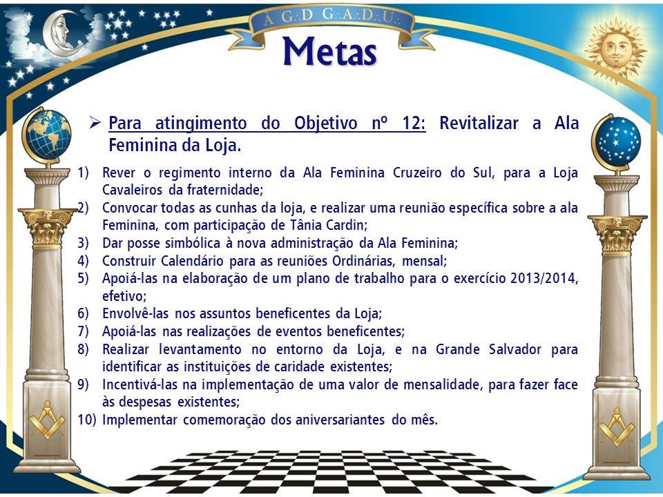 Metas Para atingimento do Objetivo nº 12: Revitalizar a Ala Feminina da Loja.