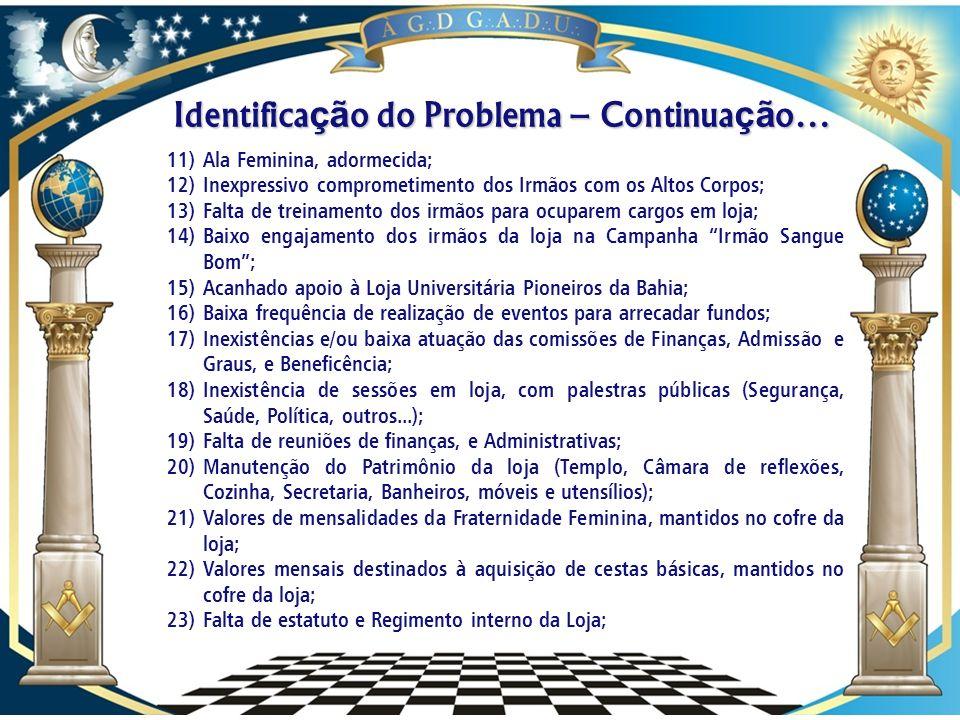 Identificação do Problema – Continuação…