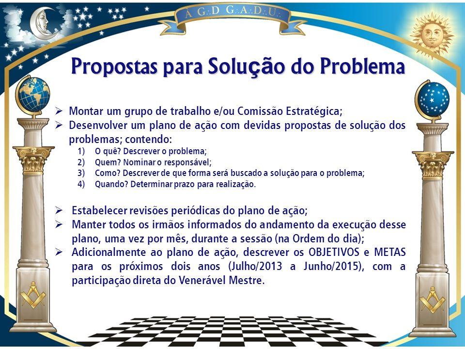 Propostas para Solução do Problema