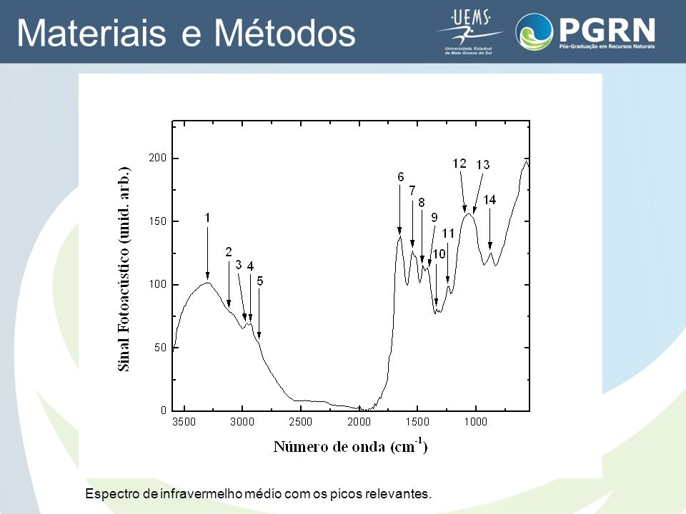 Materiais e Métodos Espectro de infravermelho médio com os picos relevantes.