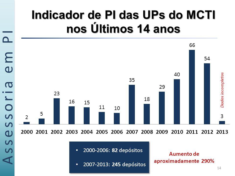 Indicador de PI das UPs do MCTI nos Últimos 14 anos