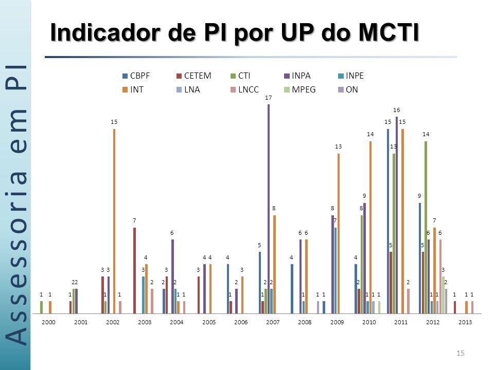 Assessoria em PI Indicador de PI por UP do MCTI