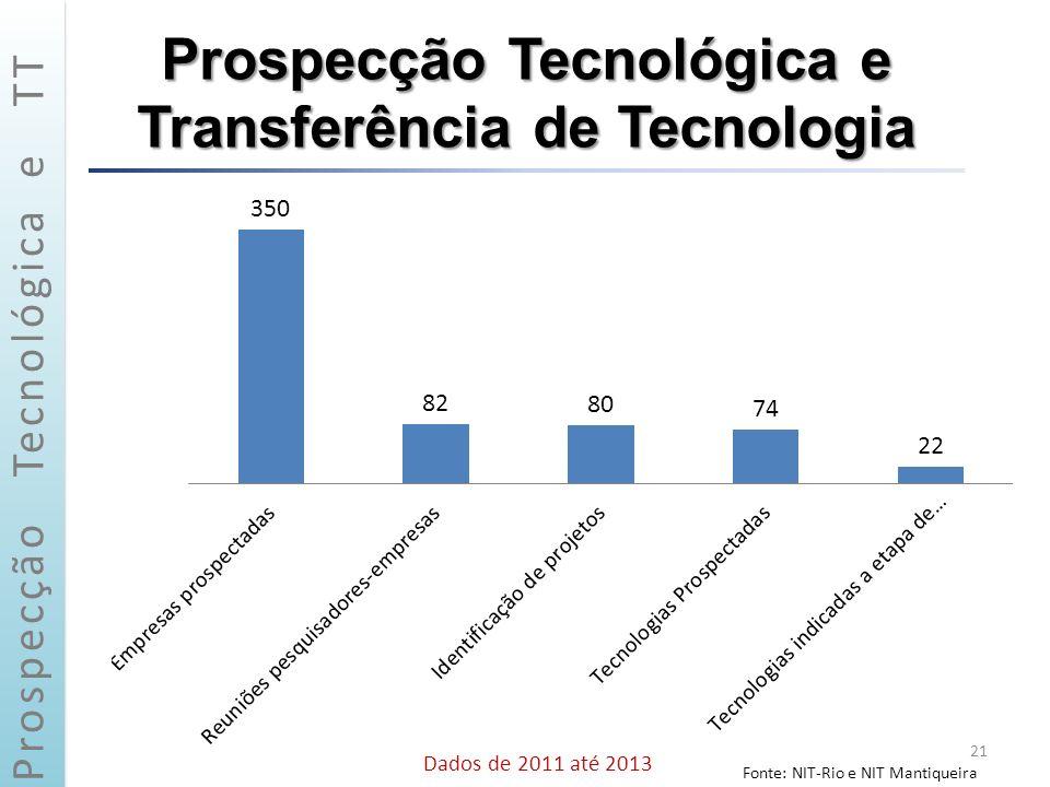 Prospecção Tecnológica e Transferência de Tecnologia