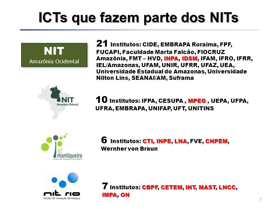 ICTs que fazem parte dos NITs