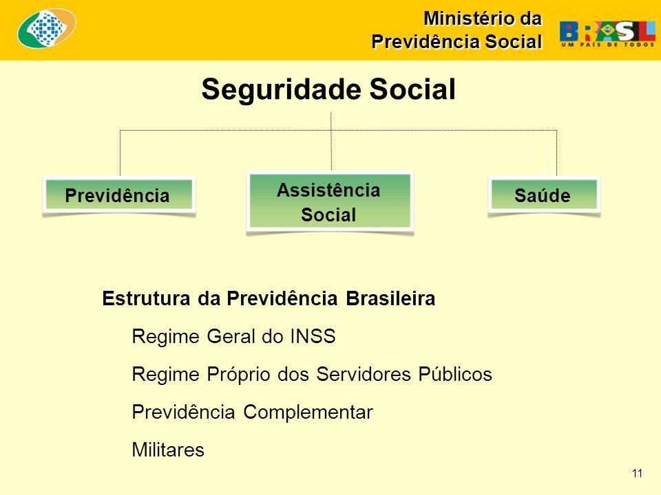 Seguridade Social Estrutura da Previdência Brasileira
