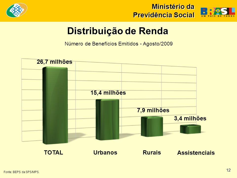 Distribuição de Renda 26,7 milhões 15,4 milhões 7,9 milhões