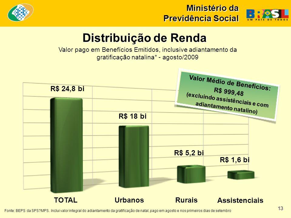 Distribuição de Renda R$ 24,8 bi R$ 18 bi R$ 5,2 bi R$ 1,6 bi TOTAL