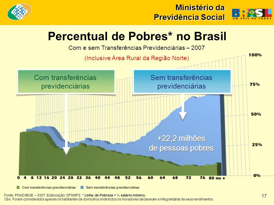 Percentual de Pobres* no Brasil